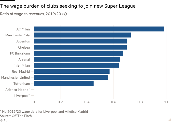 Bar chart of Ratio of wage to revenues, 2019/20 (x) showing The wage burden of clubs seeking to join new Super League