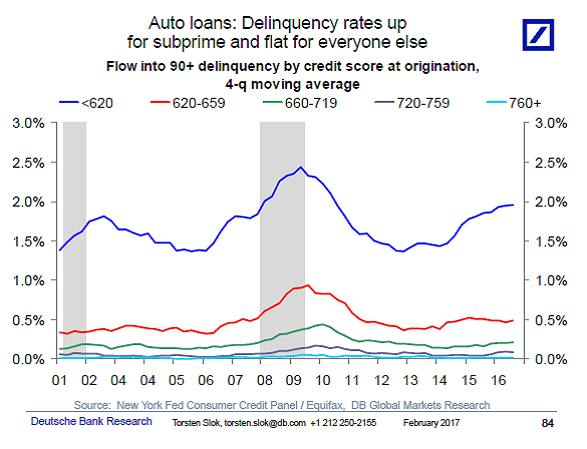 Car Loan Rate: Snap AV: Rising Number Of Auto-loan Defaults €�not A Macro