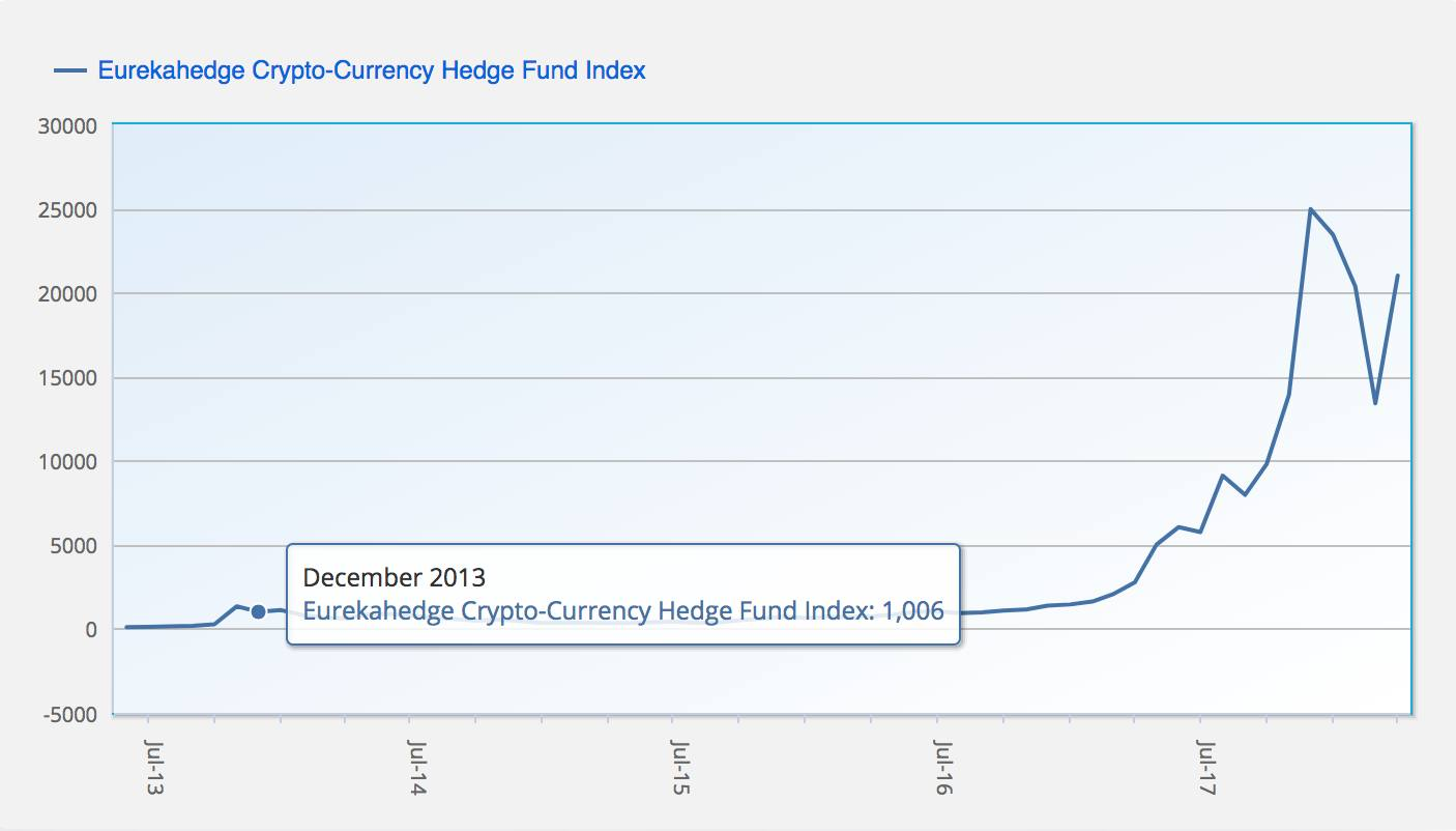 how to start cryptocurrency hedge fund