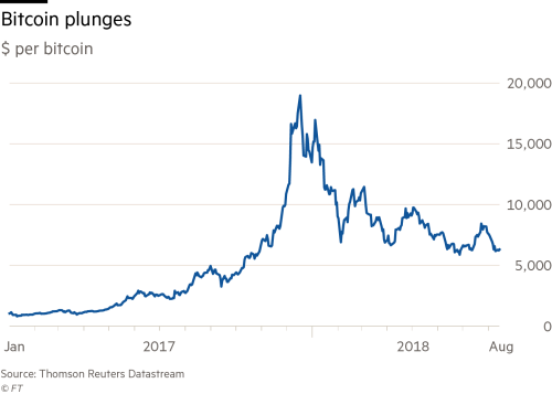 when will the cryptocurrency bubble burst