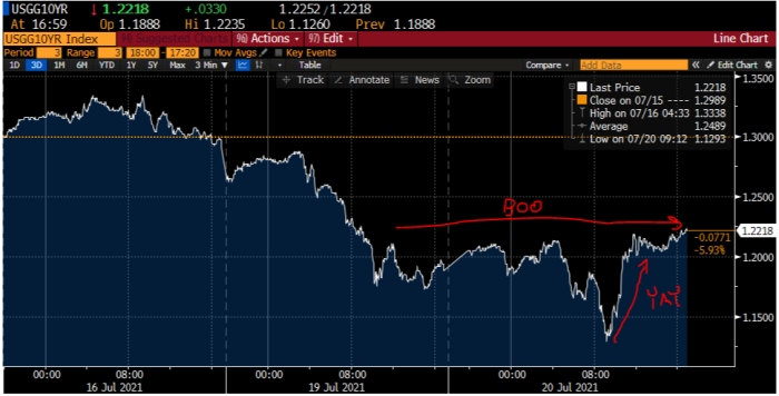 Equities change their mind, bonds don't