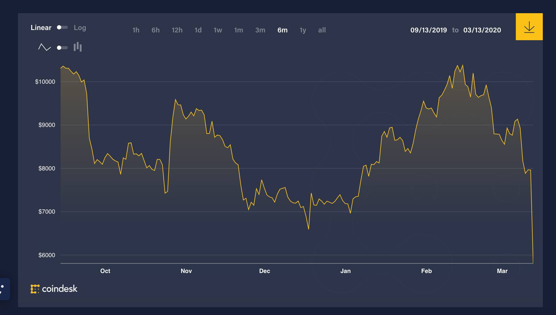 cryptocurrency price token since all time high