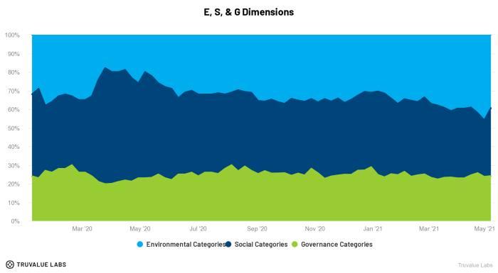 Inside PwC's bn bet on ESG