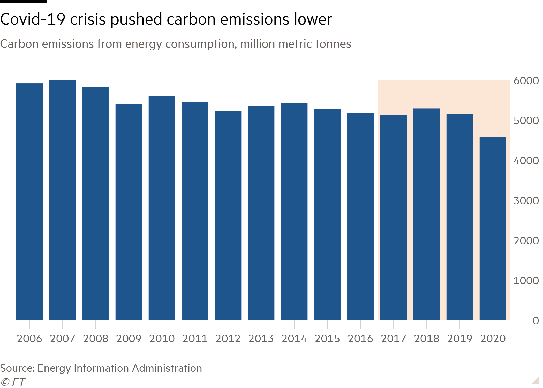 Column chart of Carbon emissions from energy consumption, million metric tonnes showing Covid-19 crisis pushed carbon emissions lower