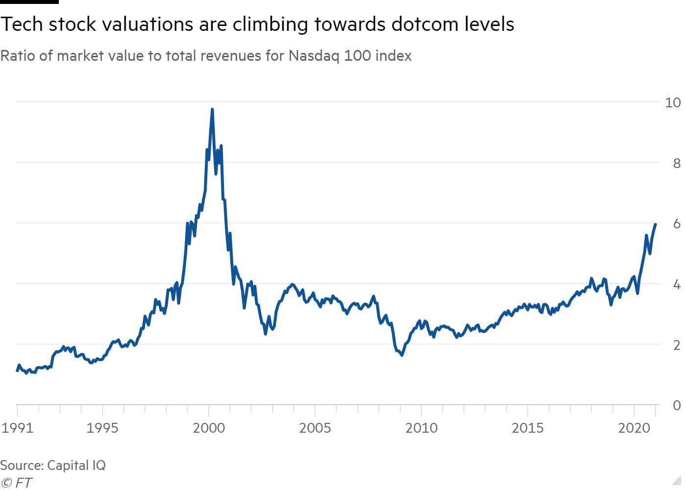 Line chart of Ratio of market value to total revenues for Nasdaq 100 index showing Tech stock valuations are climbing towards dotcom levels