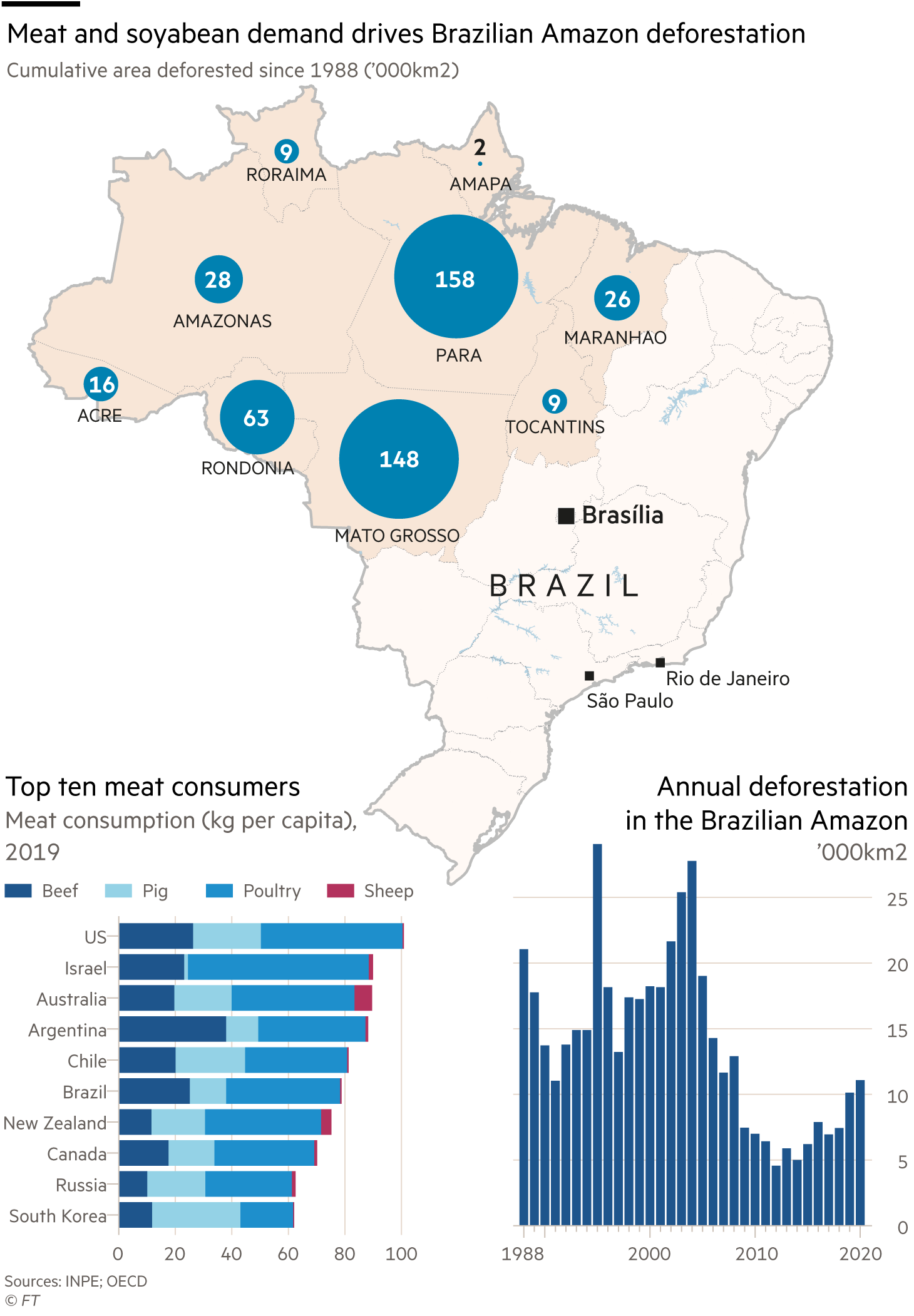 Meat and soyabean demand drives Brazilian Amazon deforestation, cumulative area deforested since 1988 ('000km2) Annual deforestation in the Brazilian Amazon,'000km2 Top ten meat consumers, meat consumption (kg per capita), 2019