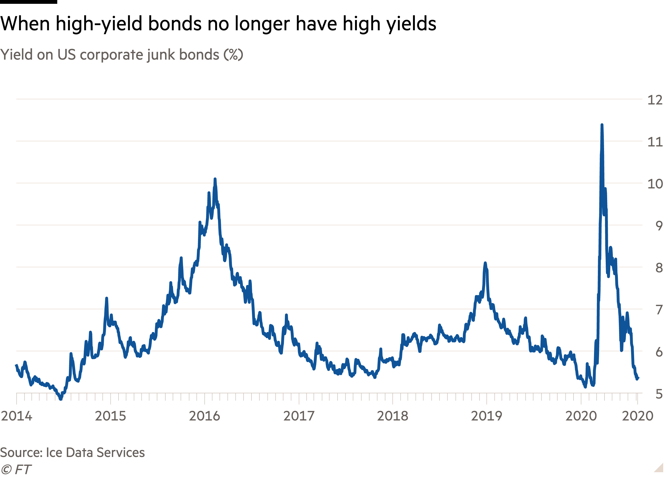 Line chart of Yield on US corporate junk bonds (%) showing When high-yield bonds no longer have high yields