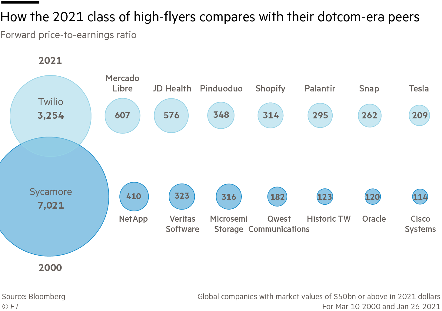 How the 2021 class of high-flyers compares with their dotcom-era peers