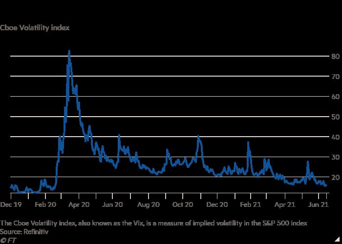 Why is Wall Street's fear gauge so low?