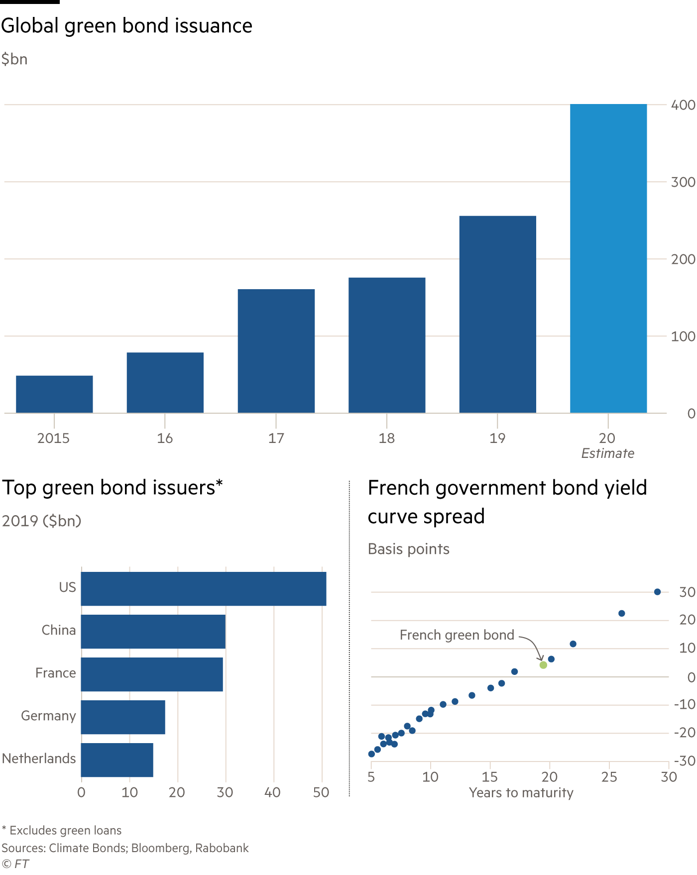 Charting showing global green bond issuance