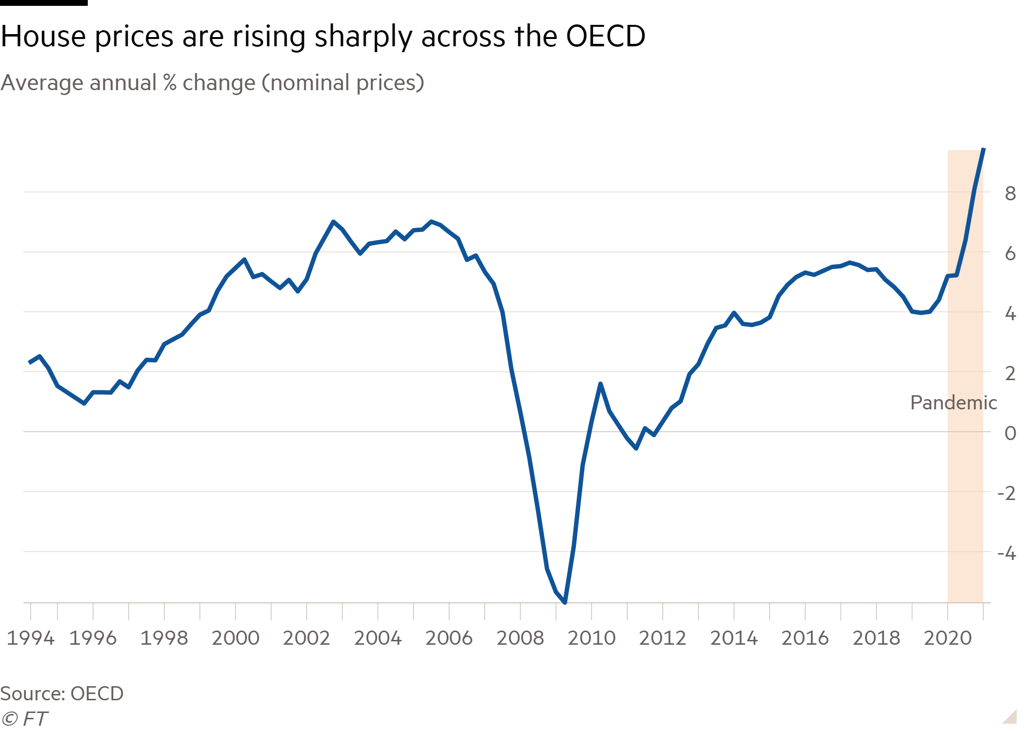 Line chart of Average annual % change (nominal prices) showing House prices are rising sharply across the OECD
