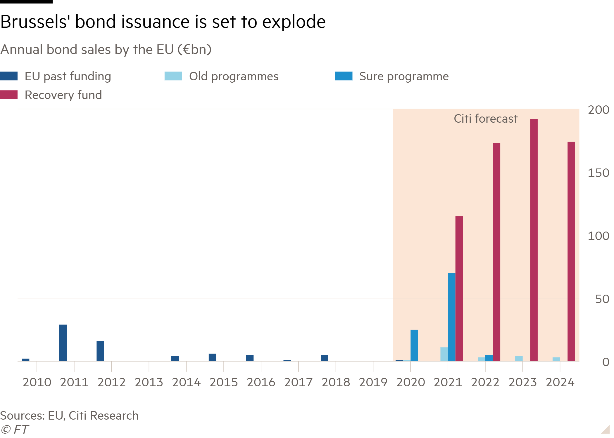 Chart showing the EU's  bond issuance over the years
