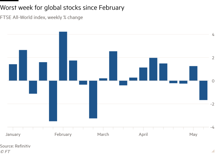 Global stocks endure worst week since February
