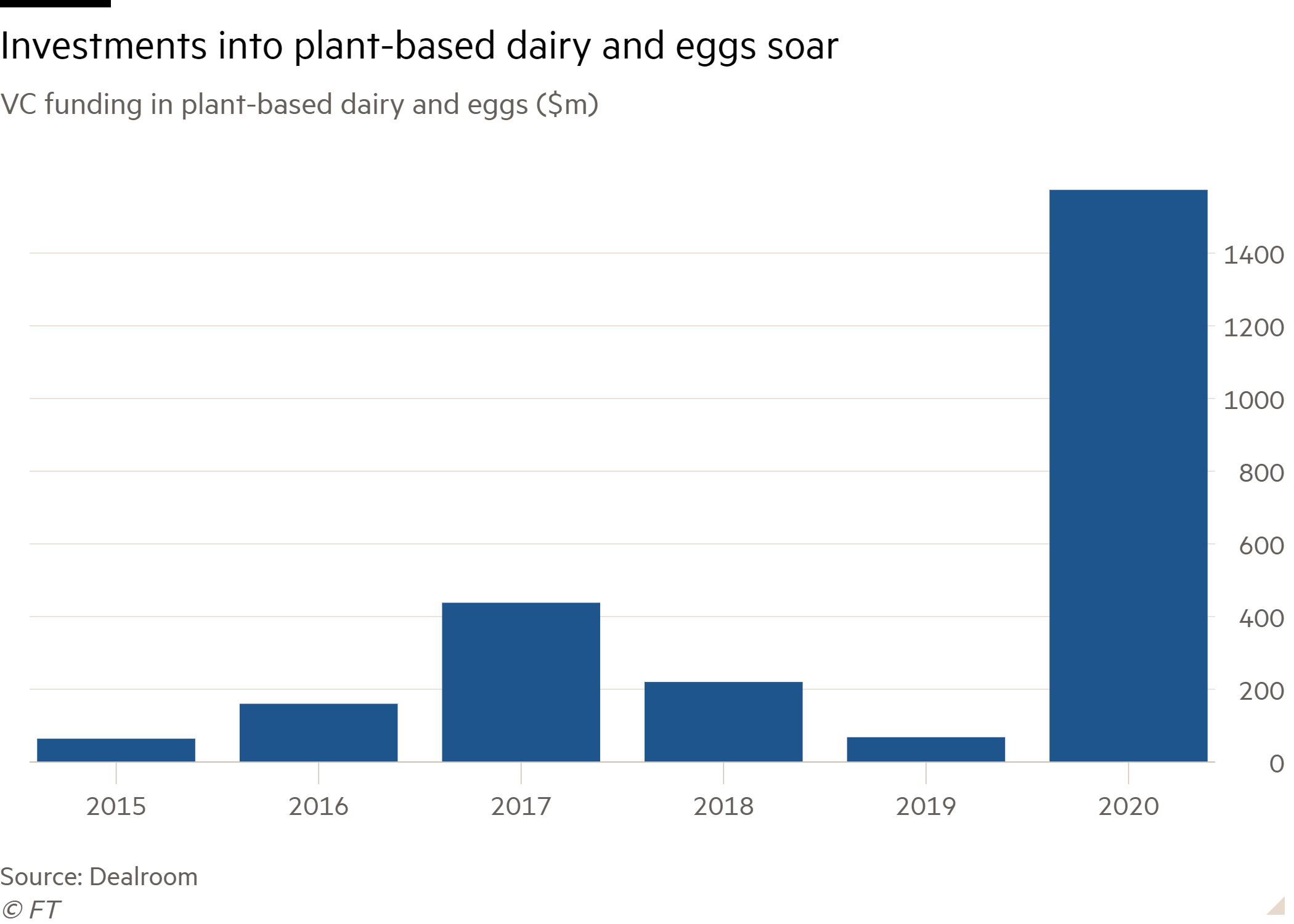 Column chart of VC funding in plant-based dairy and eggs ($m) showing Investments into plant-based dairy and eggs soar