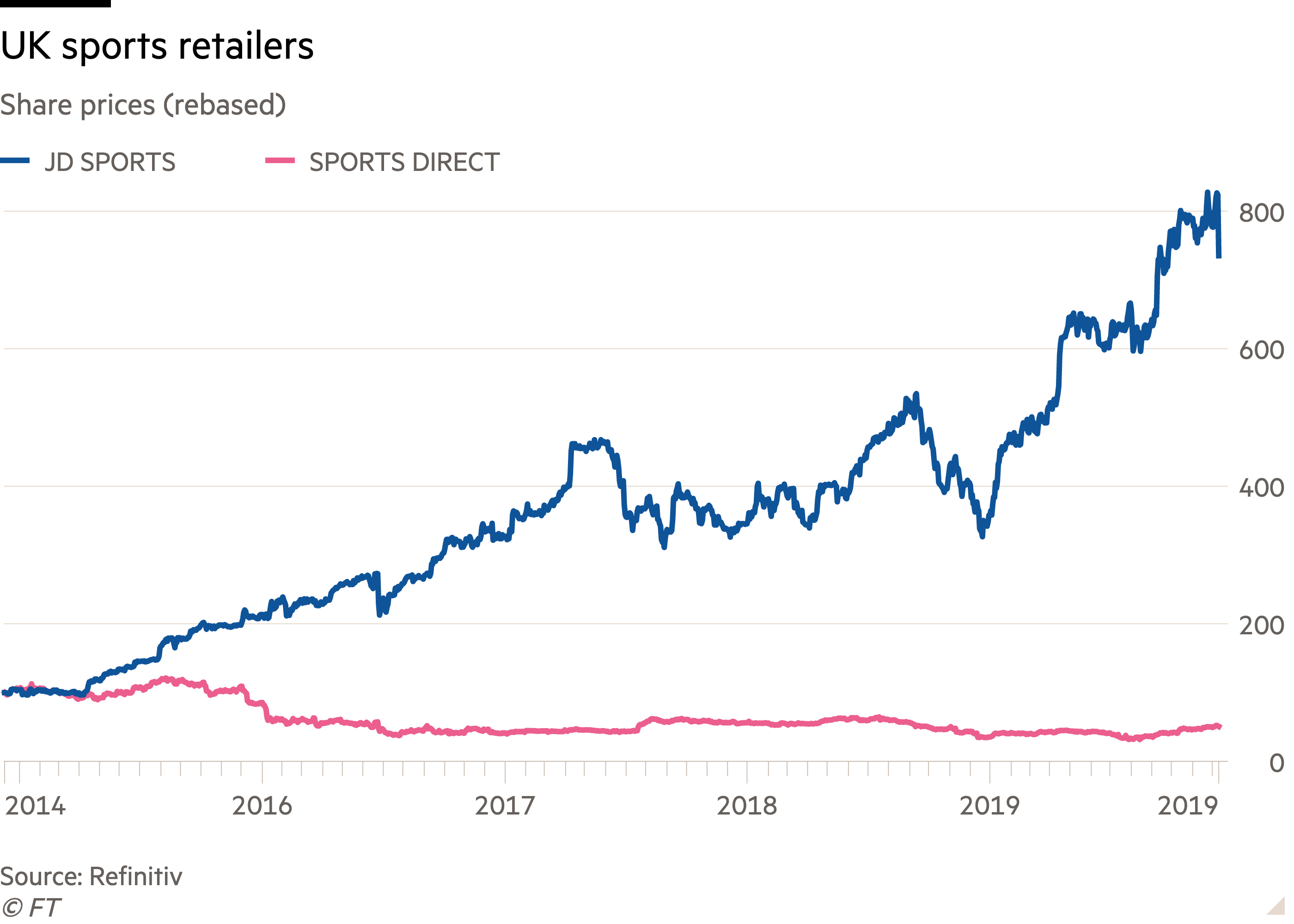 Line chart of Share prices (rebased) showing UK sports retailers