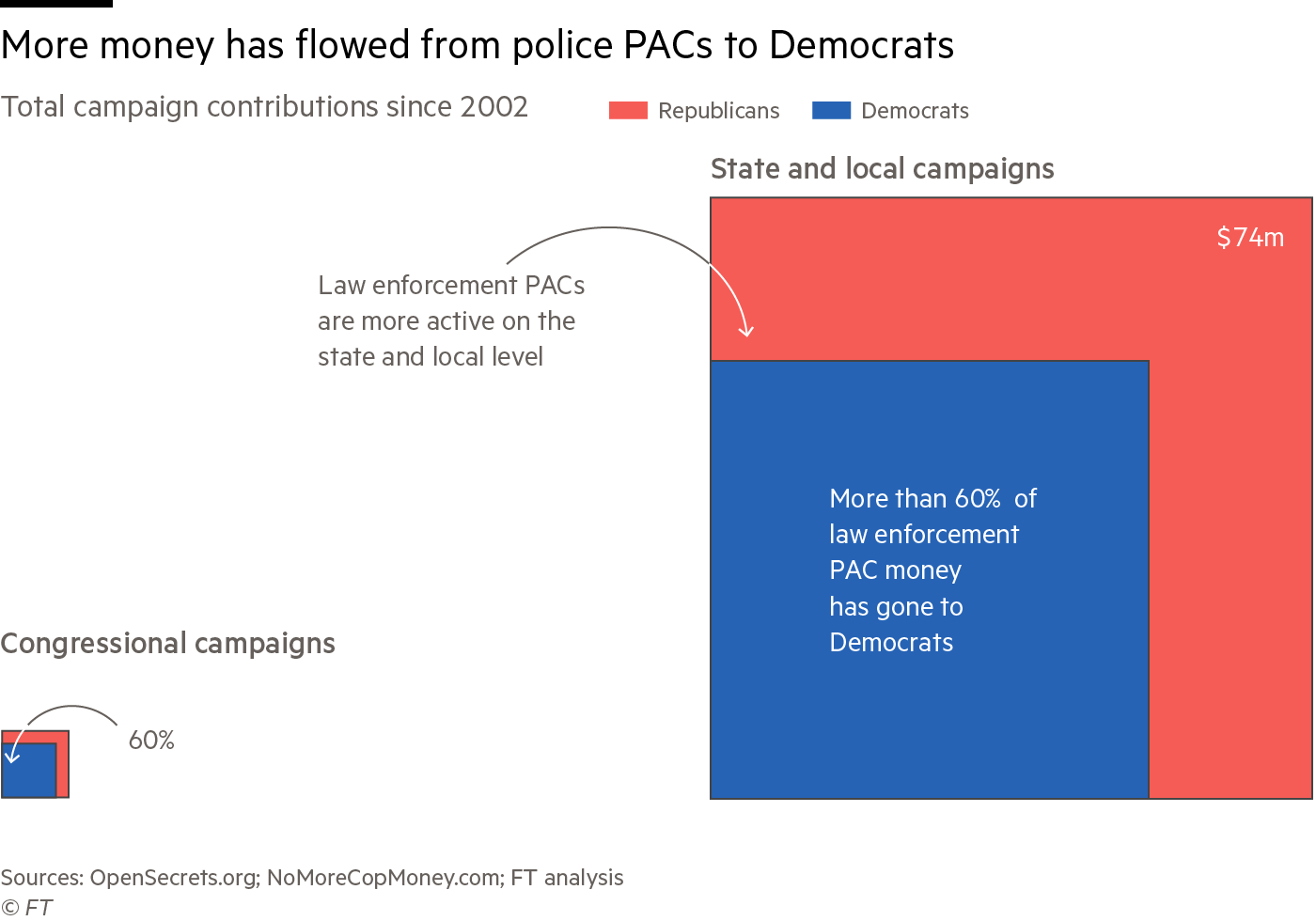 A box chart showing more money has flowed from police PACs to Democrats