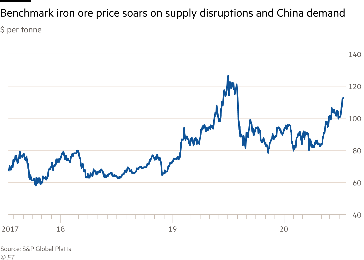 Chart of $ per tonne of iron ore, showing benchmark price is soaring due to Chinese demand and supply disruptions