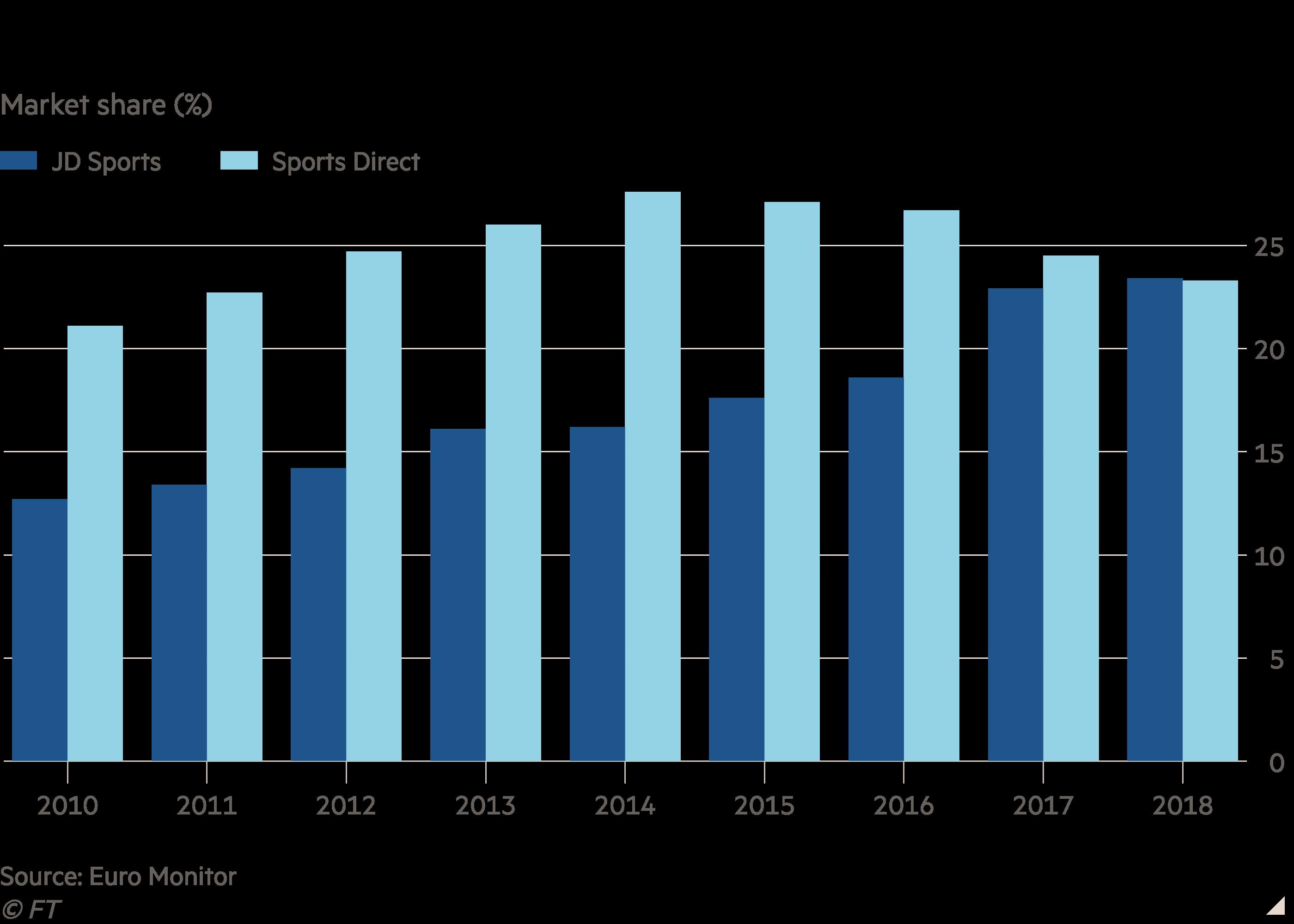 Column chart of Market share (%) showing UK sports retailing