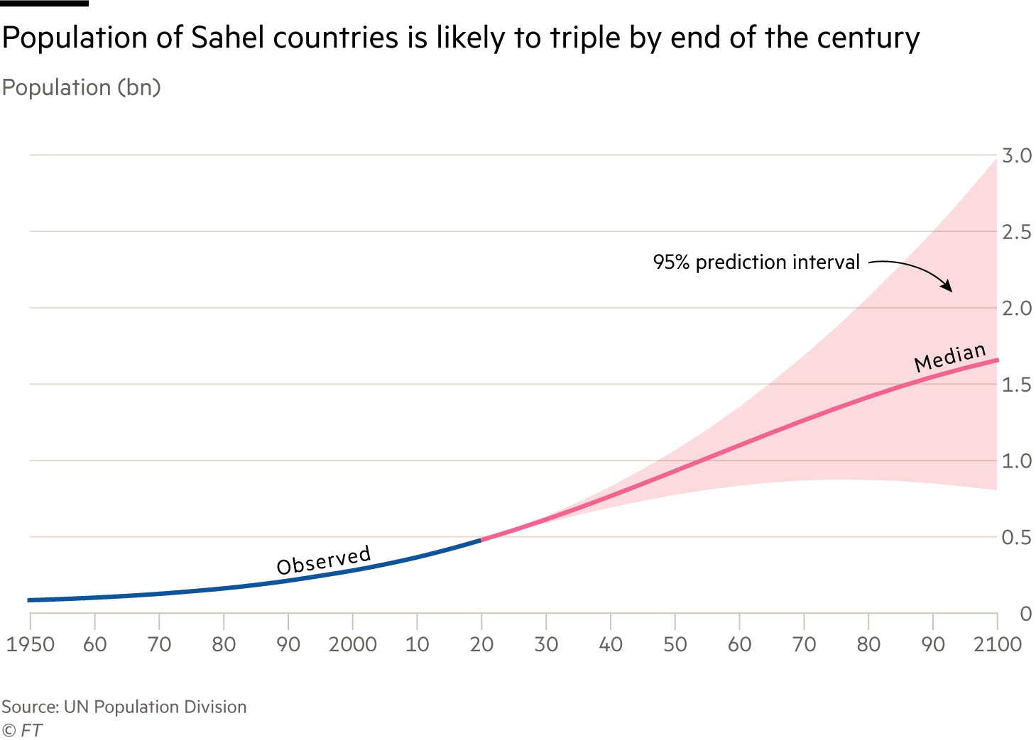 Chart showing population of Sahel countries is likely to triple by the end of the century. Rising from 500 million in 2020 to more than 1.5 billion by 2100