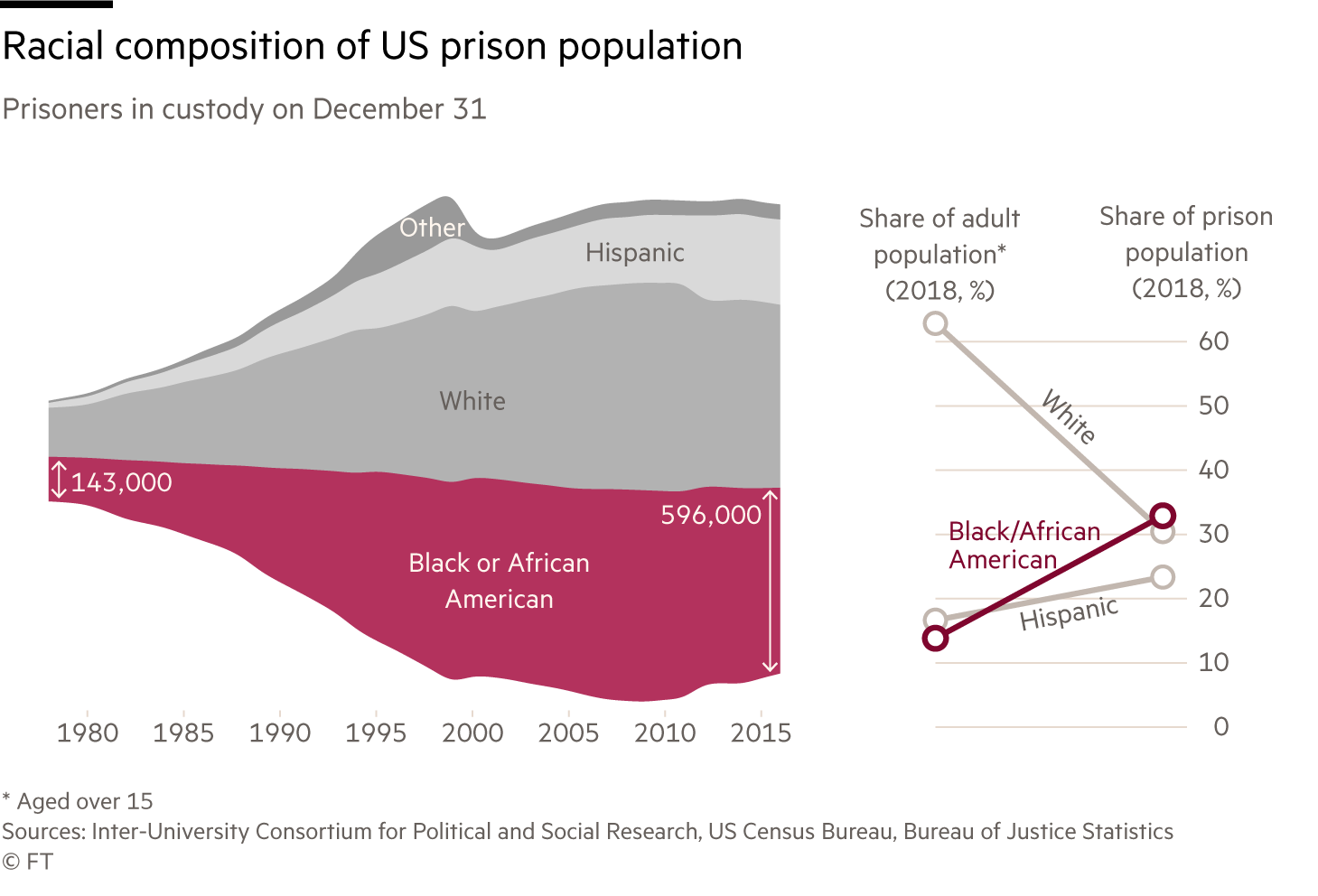 Chart showing the racial composition of the US prison population from the late 1970s to 2016. While the overall levels of white prisoners are similar, an inset reveals that, as a share of the population, Black or African Americans are incarcerated at approximately five times the rate of white people