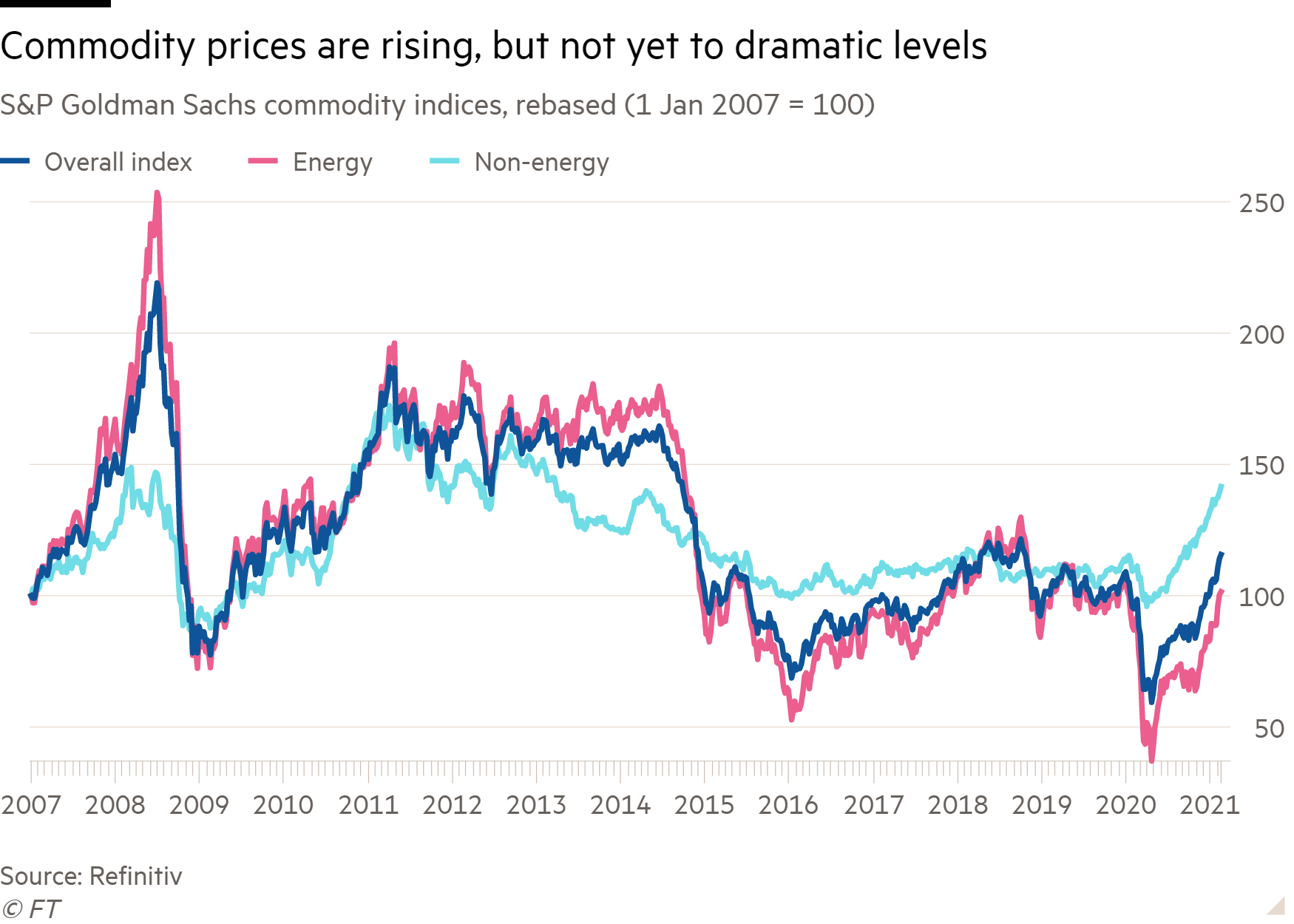 Line chart of S&P Goldman Sachs commodity indices, rebased (1 Jan 2007 = 100) showing Commodity prices are rising, but not yet to dramatic levels