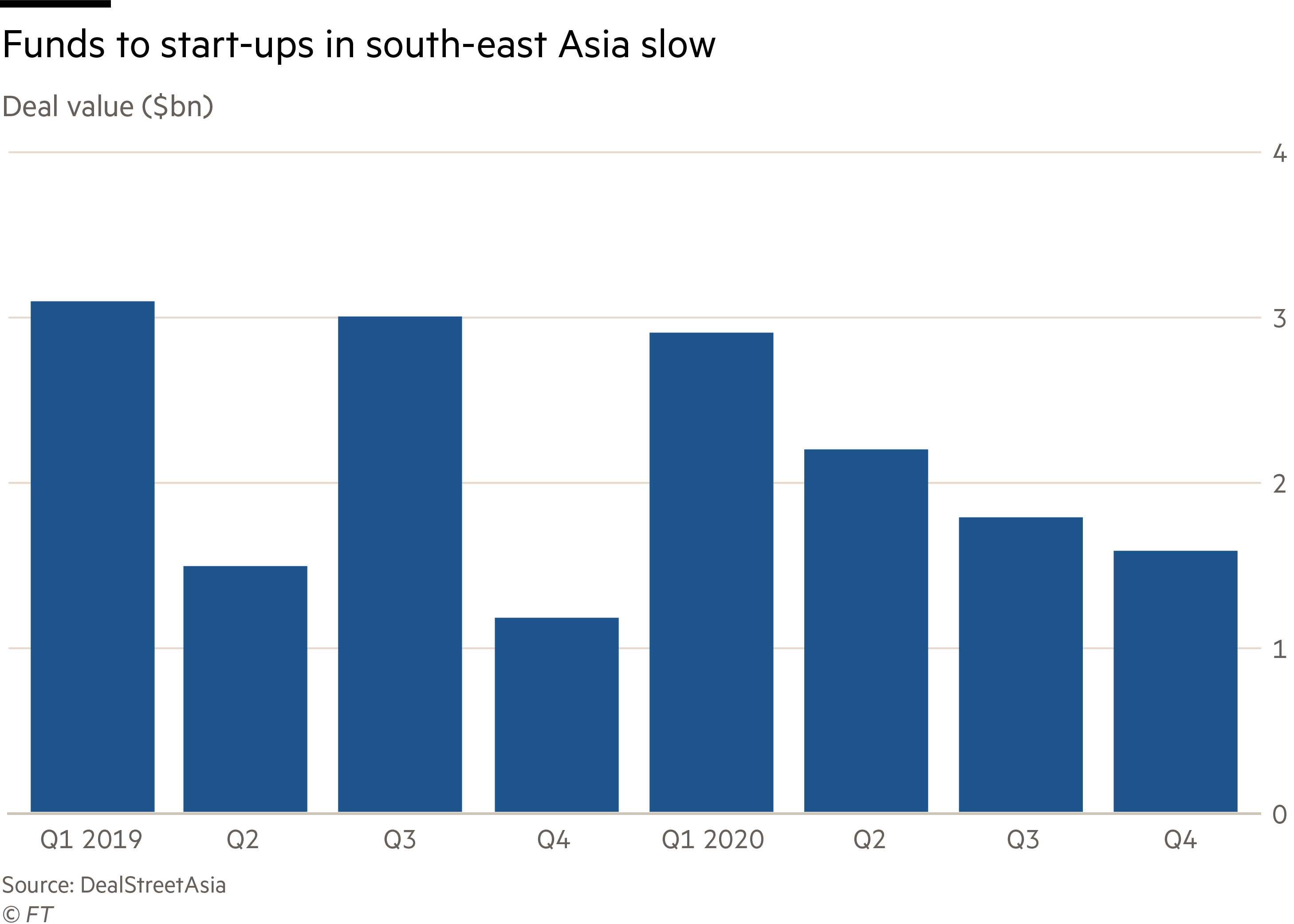 Funds to start-ups in South-east Asia slows