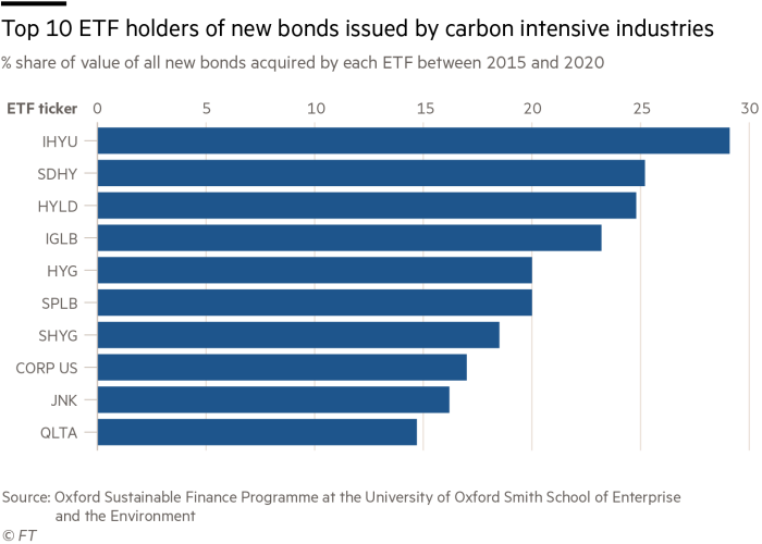 ETF providers have been leading buyers of new fossil fuel bonds, finds study