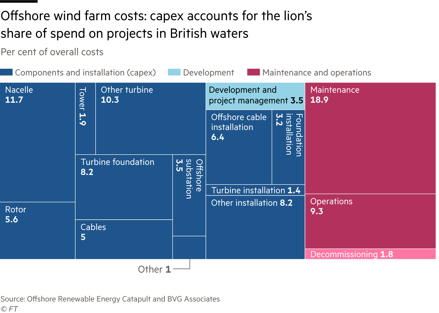 Offshore wind farm costs: capex accounts for the lion's share of spend on projects in British waters. Breakdown of overall costs of wind farm