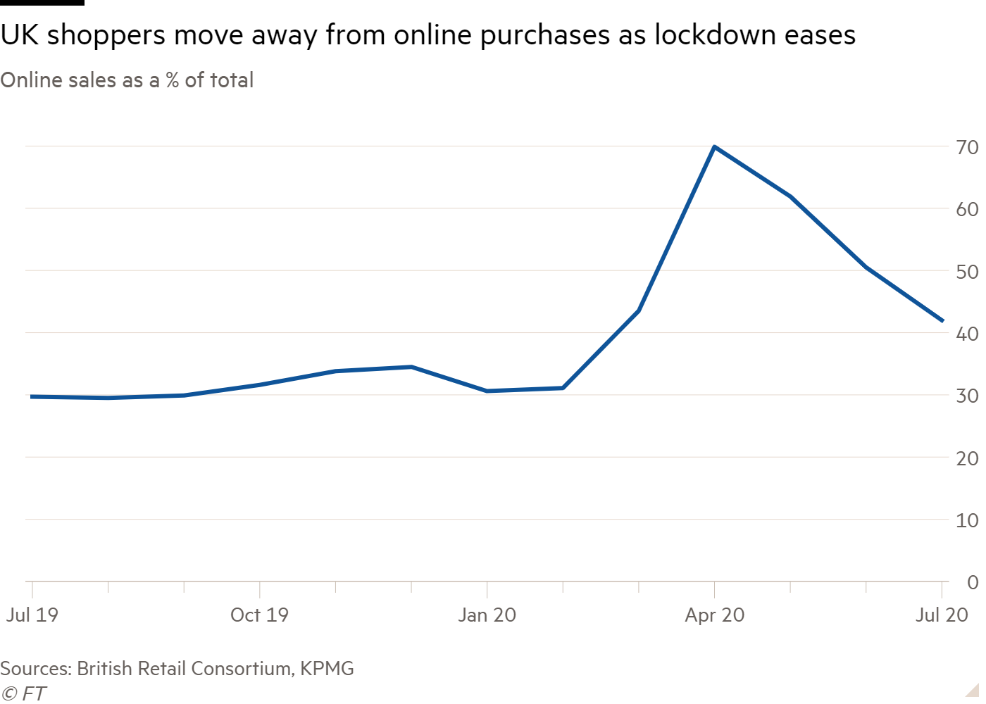 Line chart of Online sales as a % of total  showing Britons shift away from online shopping after lockdown