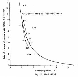 Phillips Curve 1948-1957 original