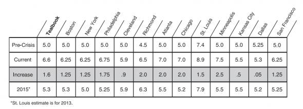 FOMC 2011 Jan NAIRU estimates table