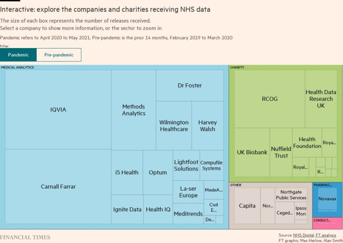 NHS shares English hospital data with dozens of companies