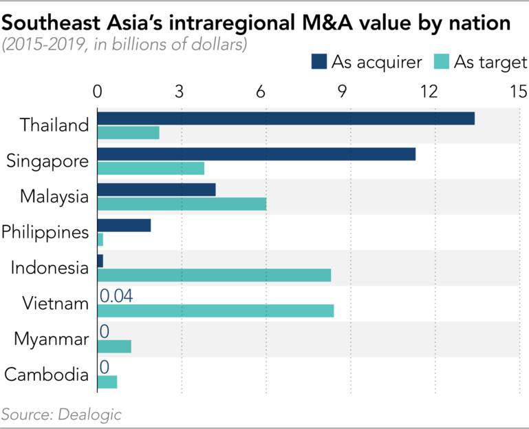 Giá trị các thương vụ M&A ra nước ngoài của các quốc gia Đông Nam Á