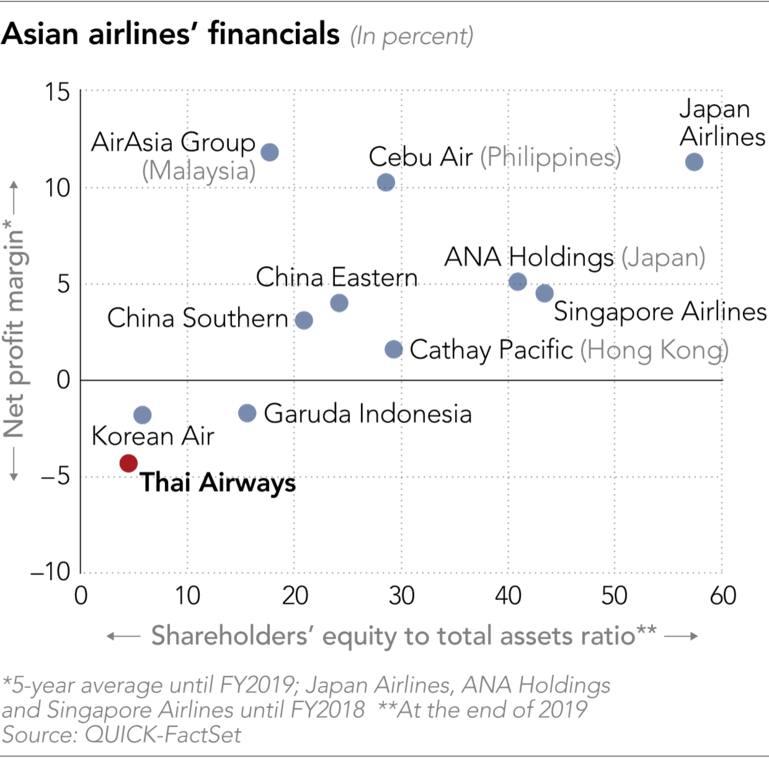 20200421-Asian-airlines-financials-Dot-p
