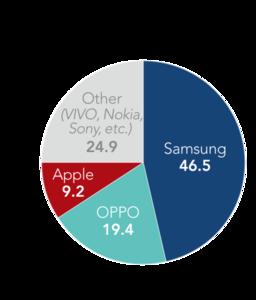 Cac nha san xuat smartphone noi pha binh Samsung